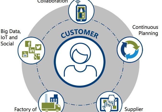 Digital transformation in supply chains